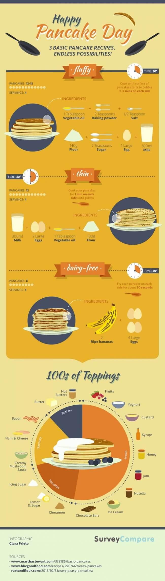 do cats eat pancakes